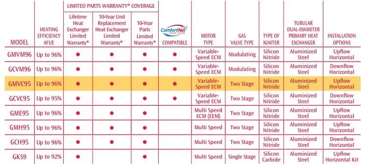 Warranty Table GMVC 95